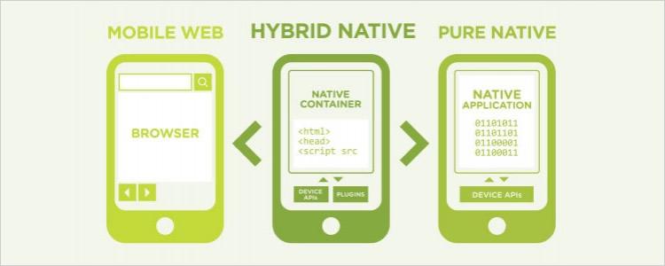 hybrid app ux