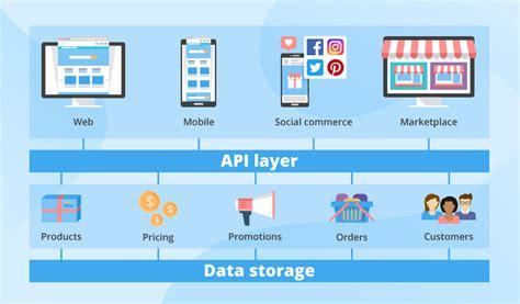 Headless and API Commerce