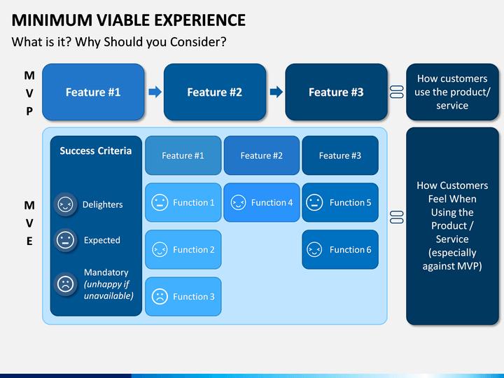 Minimum viable experience