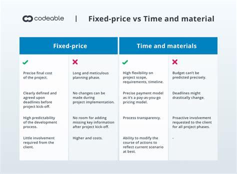 price models